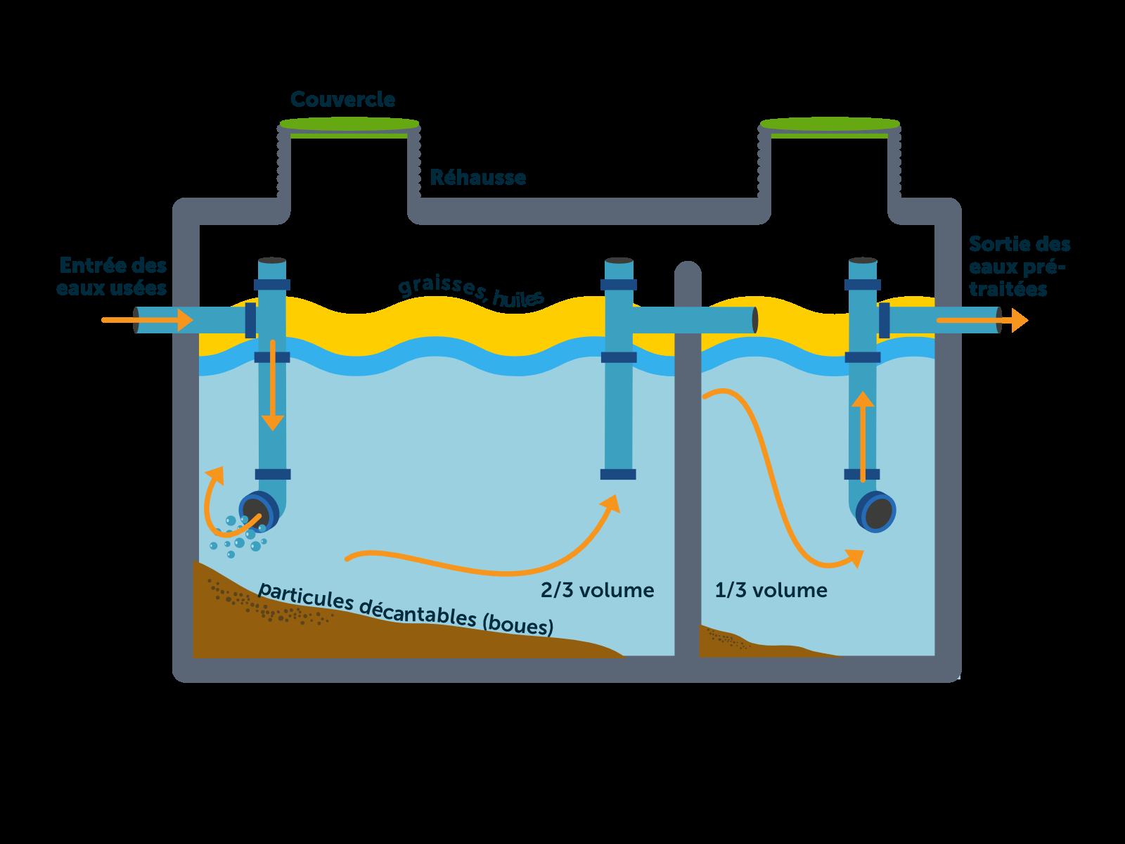 Comment fonctionne une fosse toutes eaux?